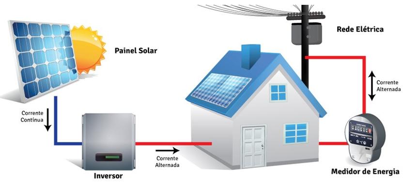 Explicação do Sistema Net-Metering: Painel solar que traz eletricidade para a casa através de um inversor; a casa é conectada a um medidor de energia e à rede