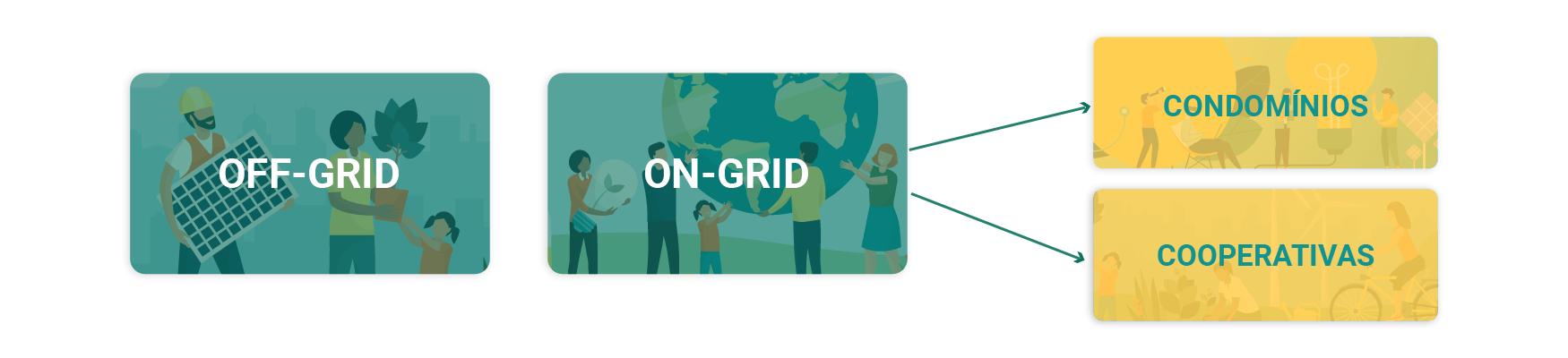 Off-grid versus On-Grid que pode ser subdivido em condomínios e cooperativas